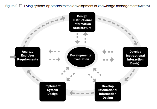 Living Systems Design Model